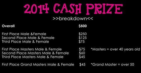 Cash prize beakdown